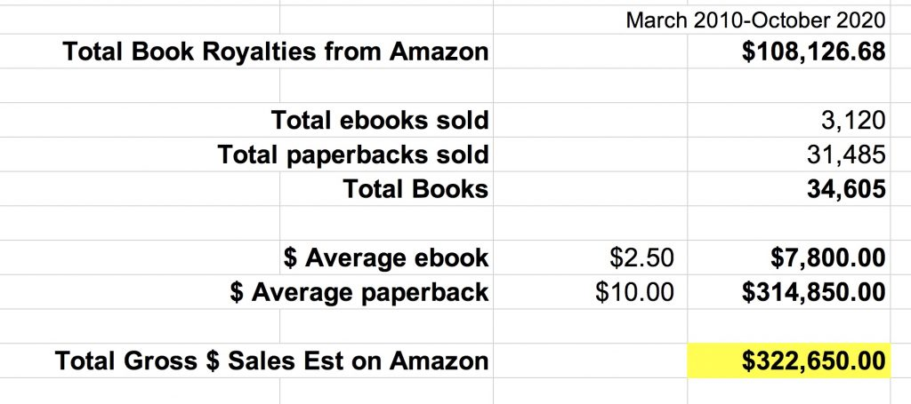 Amazon Book sales from 2010-2020